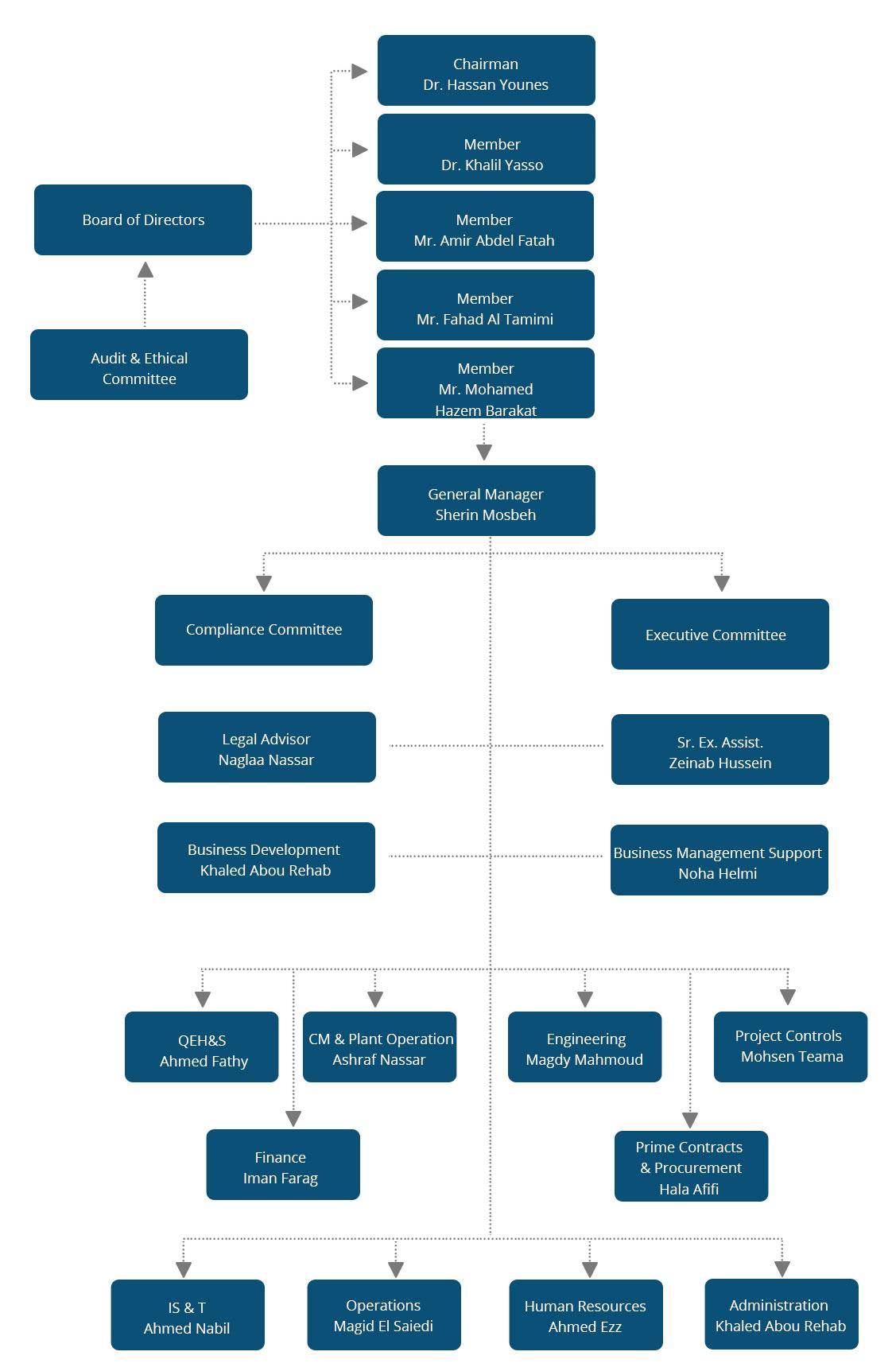 organization-chart4
